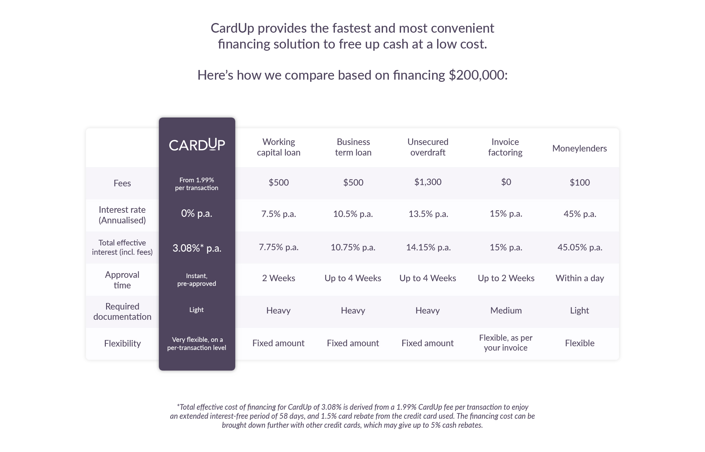 Comparison table of various working capital loan types