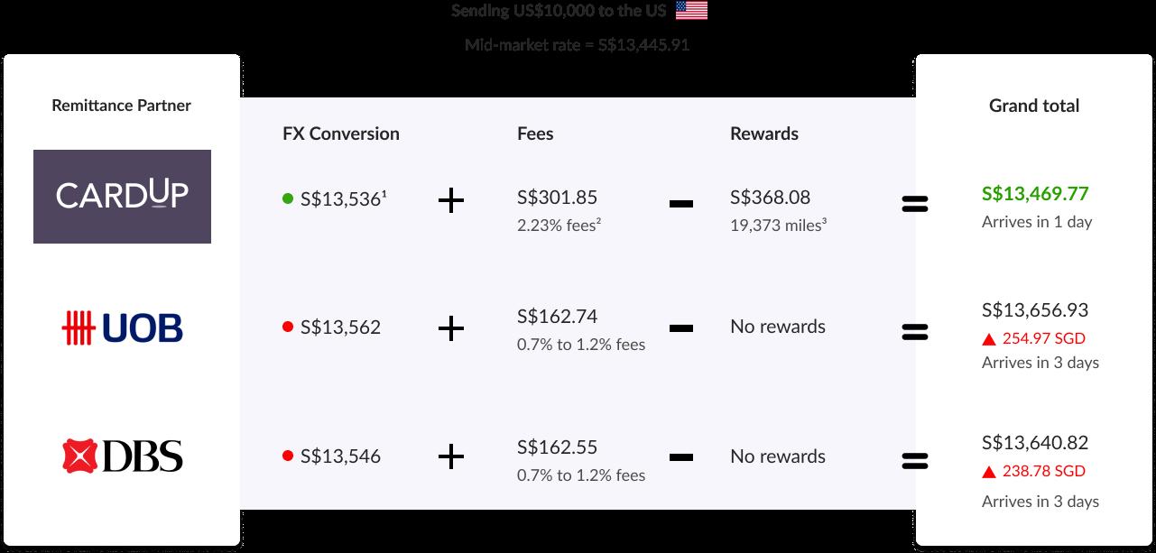 XB Price Comparison